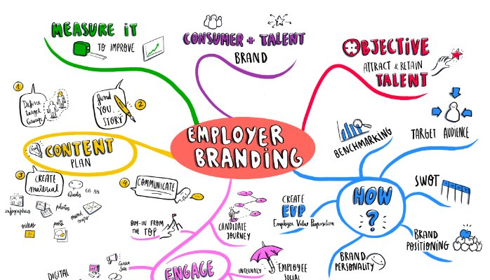 Employer branding strategy